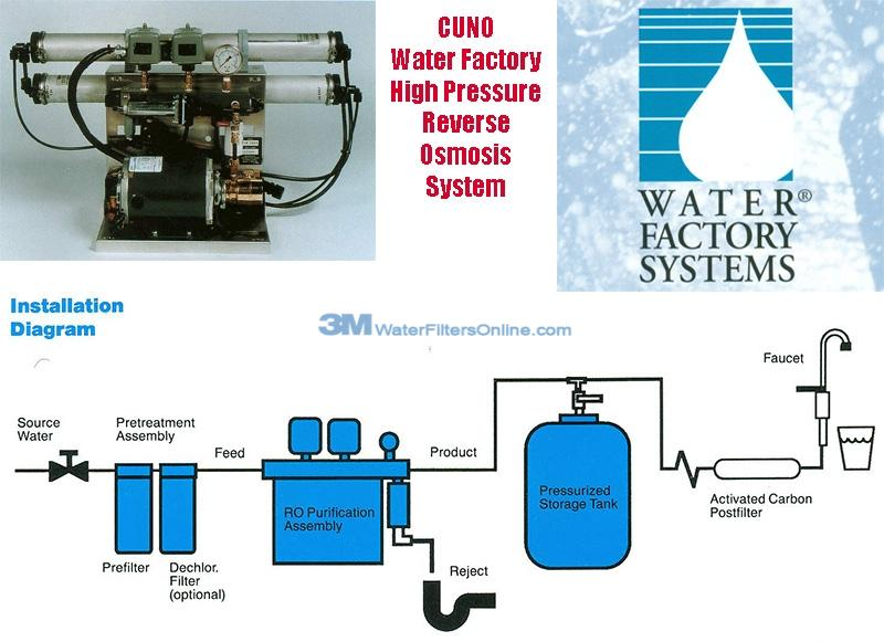 Water Factory High Pressure Reverse Osmosis Systems